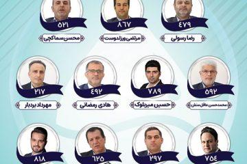اسامی ائتلاف صدای رشتوندان برای انتخابات رشت اعلام شد